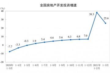 统计局一季度全国商品房销售额38378亿元同比增长88.5%