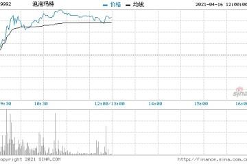 泡泡玛特涨超7%市值重回930亿港元上方