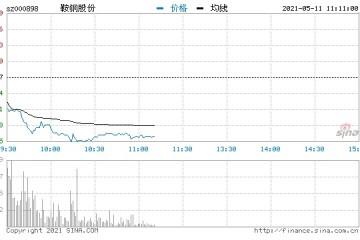 快讯钢铁板块持续下挫鞍钢股份华菱钢铁跌逾8%