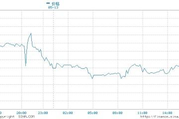 东北证券首席付鹏黄金最好的行情已结束美联储是巨大风险点