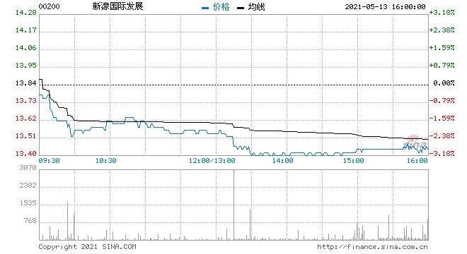 濠赌股续跌新濠国际跌逾3%金沙中国跌逾2%