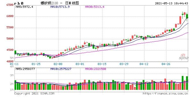 预测钢价有变