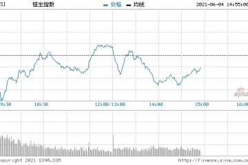 恒指中午收涨0.14%金融股集体上扬