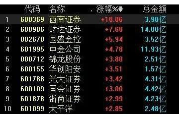 A股史上最尴尬一则印花税乌龙炒错股股民又被套了