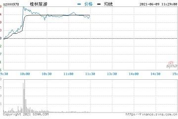 快讯旅游板块异动拉升桂林旅游大涨近9%