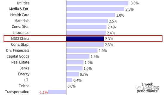 中金港股策略市场短期将盘整建议超配信息技术