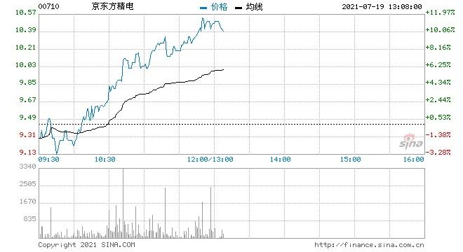 京东方精电再涨近7%预期上半年纯利同比增长不少于4倍