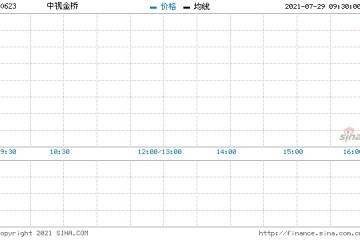 中视金桥回购2.5万股涉资2.9万元