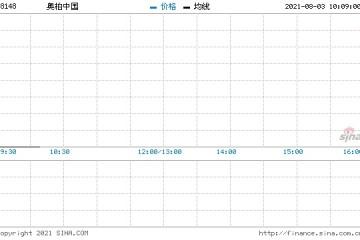 奥栢中国预期中期亏损净额同比扩大不少于130%