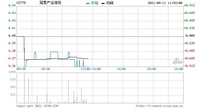 大摩冠君产业信托给予减持评级目标价4.3港元