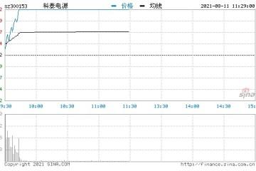 快讯储能板块掀涨停潮科泰电源等近10股涨停