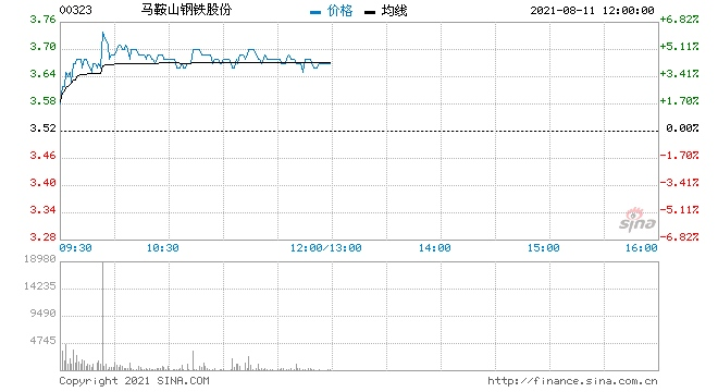 钢铁股集体走高马钢股份及鞍钢股份均涨近5%